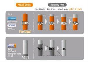 锂电池容量损失的原因