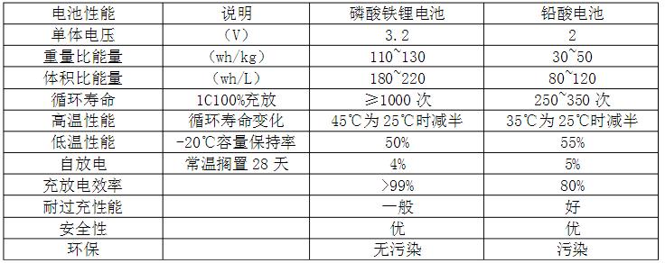 铁锂电池和铅酸电池性能比较