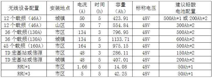 磷酸铁锂电池与铅酸蓄电池在基站应用比较
