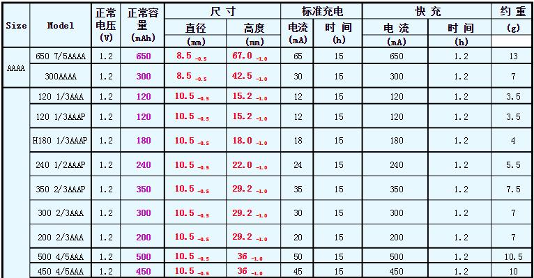 镍氢电池规格和符号含义表