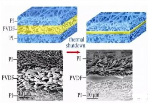 锂离子电池隔膜生产工艺
