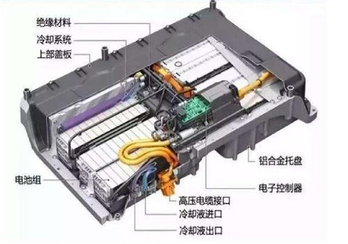 电动车电池怎么使用?