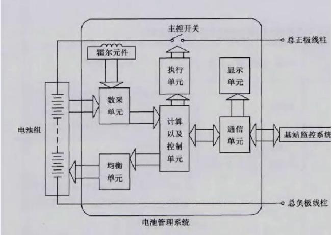 电池保护板与电池管理系统的区别