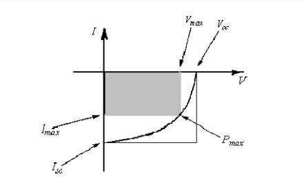 电流一电压特性曲线