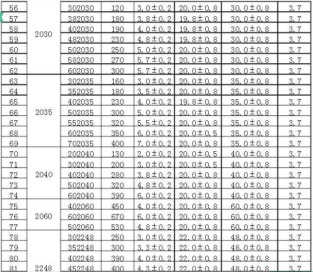 聚合物锂电池型号容量表
