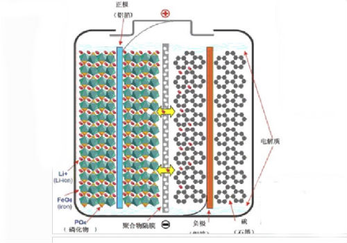 锂离子电池放电离子运动方向