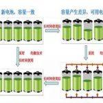 电池组怎么做SOC调整?