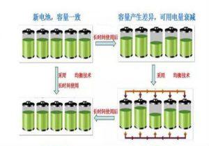 电池组怎么做SOC调整