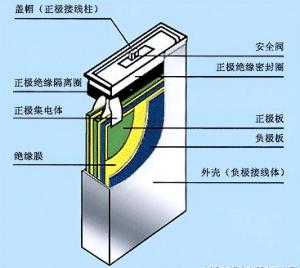 镍氢电池设计方法