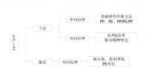 锂电池隔膜生产工艺流程
