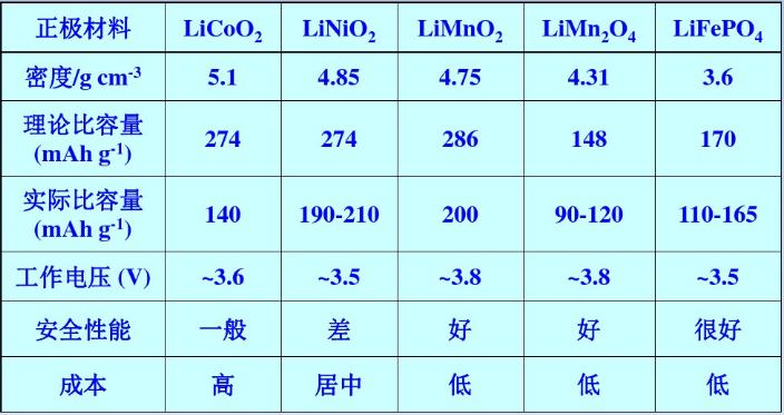 锂离子电池正极材料性能比较
