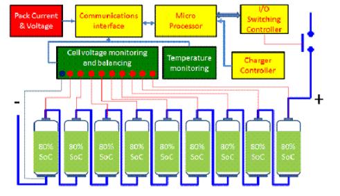 磷酸铁锂电池管理系统设计思路