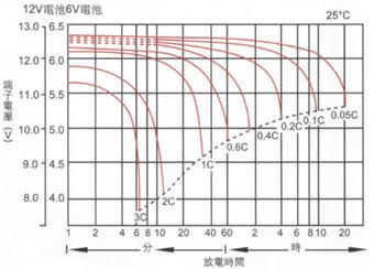 电池在不同的放电电流下放电情况