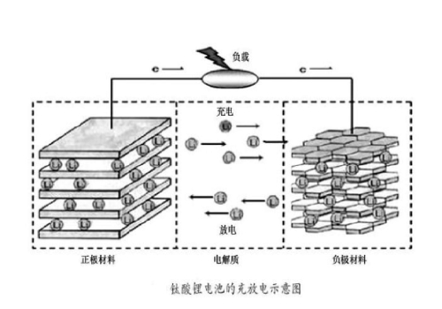 锂离子动力电池是什么?