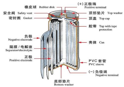 镍氢电池的构造和充放电曲线