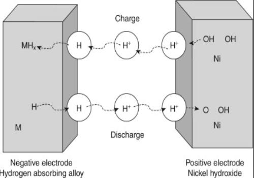 现阶段镍氢电池研究重点