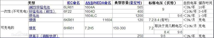 9V电池规格和参数