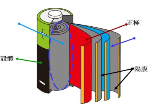 稀土电池比锂电池哪个好?