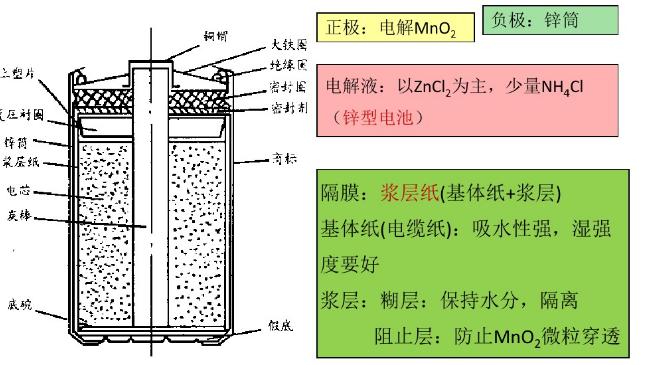 纸板式锌锰电池