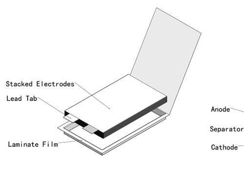 锂离子高倍率电池基础知识