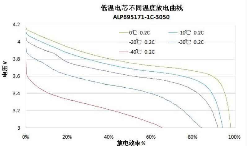 低温锂聚合物电芯放电曲线