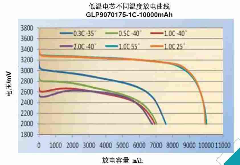 低温磷酸铁锂电芯放电曲线