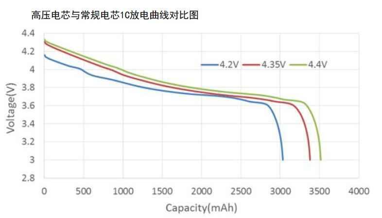 放电曲线对比图