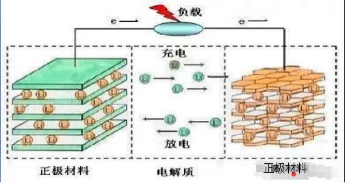 锂电池原理方程式-图