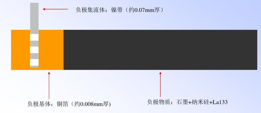 锂电池负极片结构