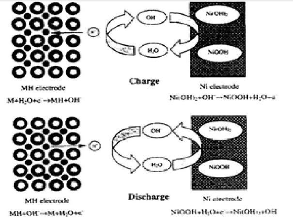 镍氢电池循环工作的原理