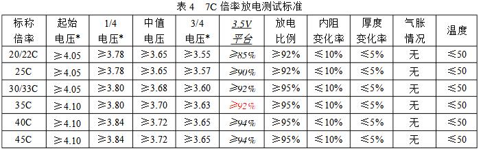 7C倍率放电测试标准