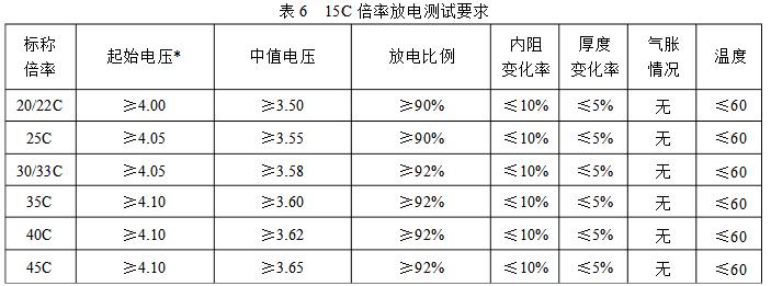 15C倍率放电测试标准
