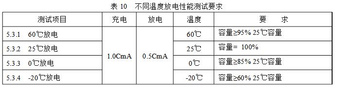 不同温度高倍率电芯放电性能