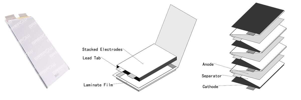锂聚合物电池容量低内阻高的原因有哪些