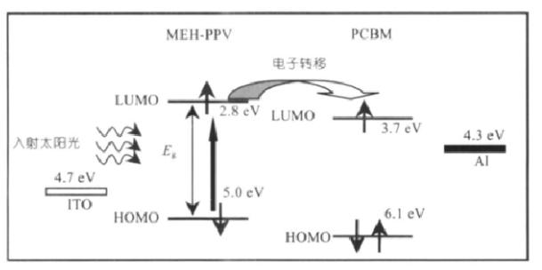 太阳能聚合物电池工作原理