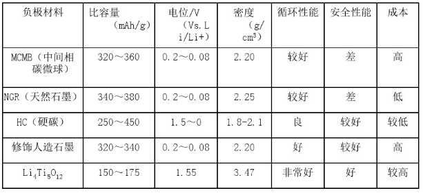 锂离子电池负极材料对比表