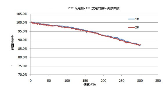 异形低温电池厂家