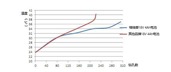 电动工具电池应用性能对比