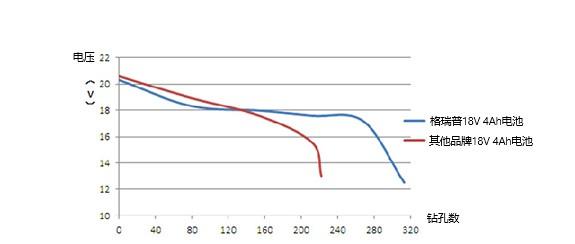 电动工具电池工作温度对比