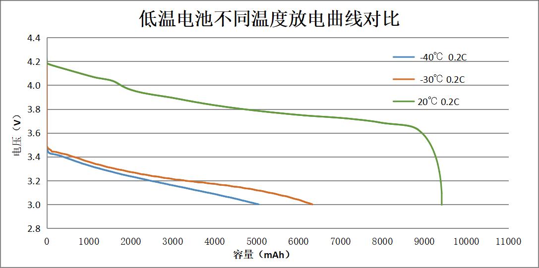 低温电池电解质不同温度放电曲线的比较