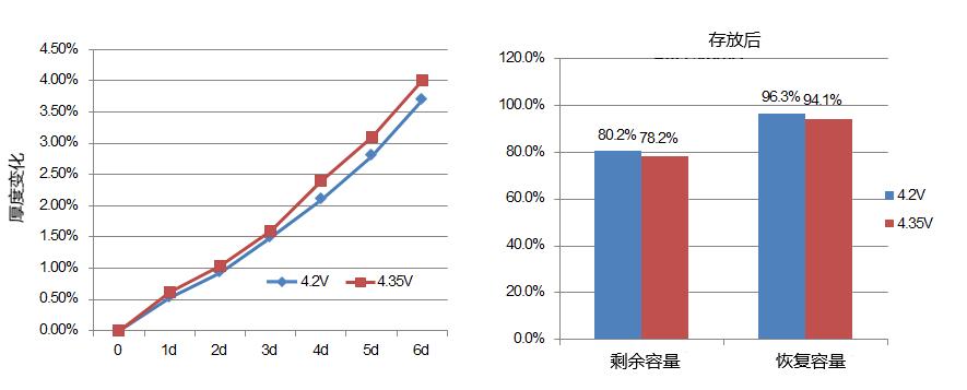 高温电池电解质不同温度放电曲线的比较