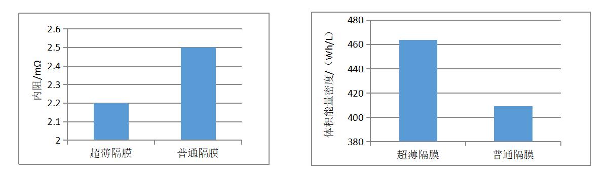 高低温电池电池密度容量