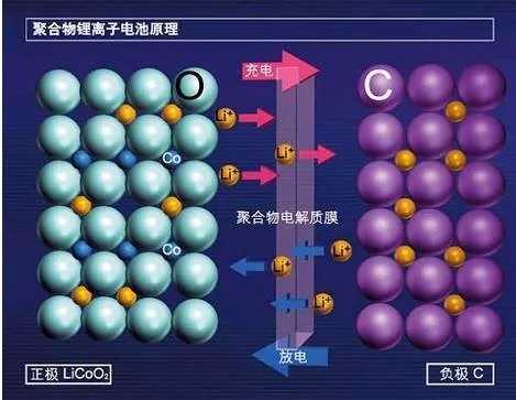 聚合物锂离子电池原理