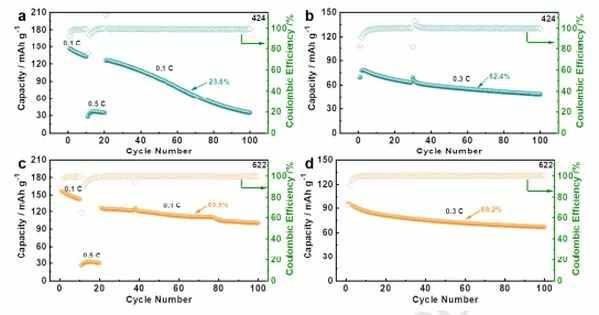 电池的长期循环稳定性