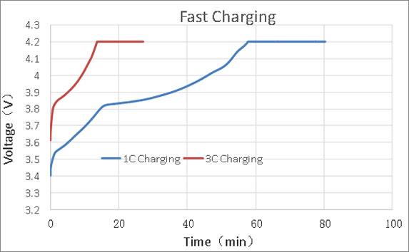高倍率磷酸铁锂电池快充曲线