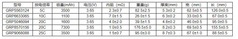 高倍率磷酸铁锂电池部分规格型号
