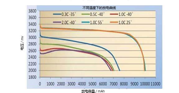 低温软包磷酸铁锂电池厂家