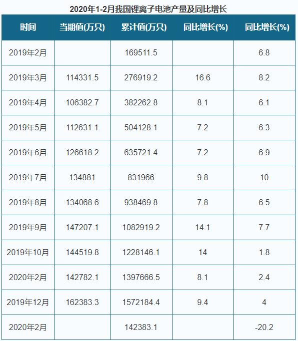 中国锂离子电池产量情况