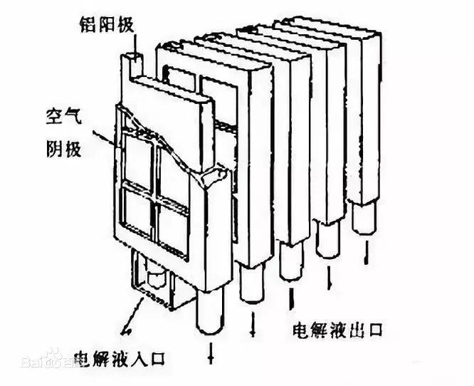 锌空气电池示意图