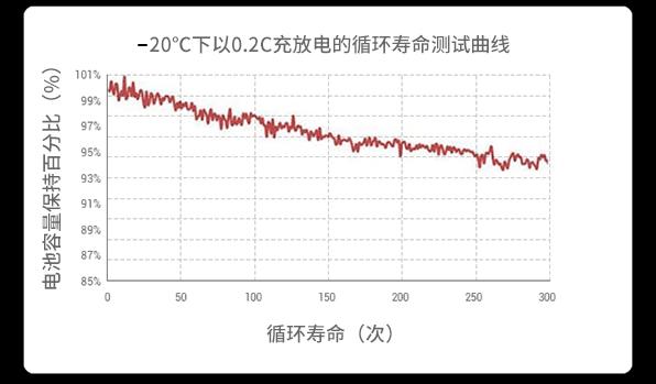-20℃环境下0.2C充放电循环曲线